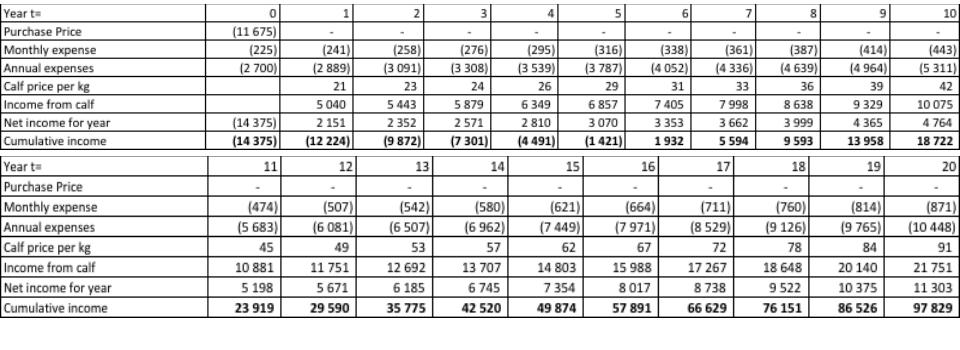 Cow Iinvestment Schedule
