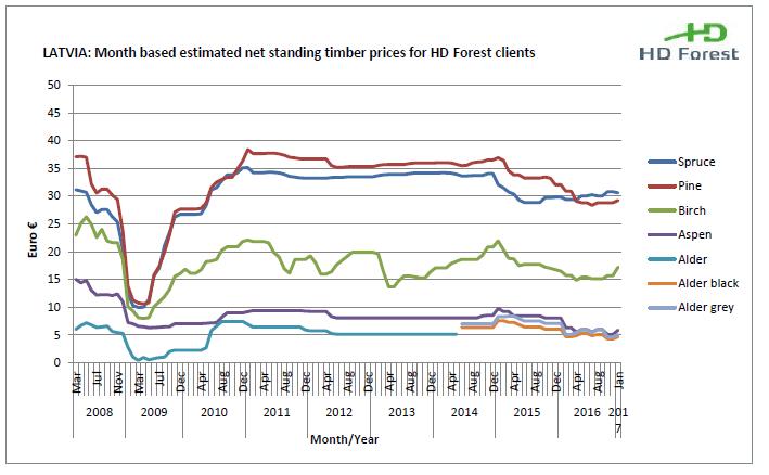 Latvia wood prices