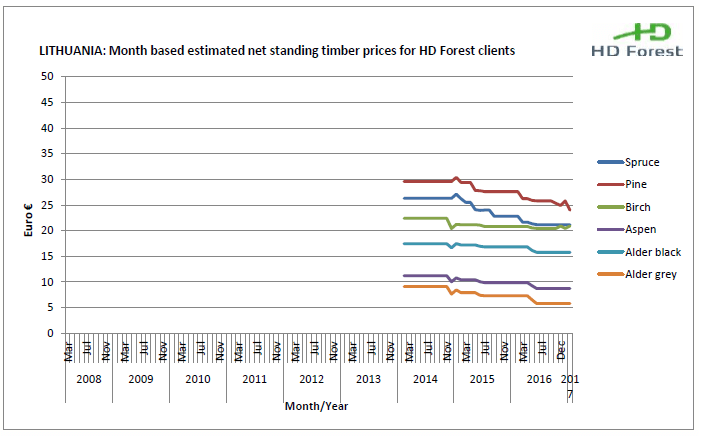 Lithuania wood prices
