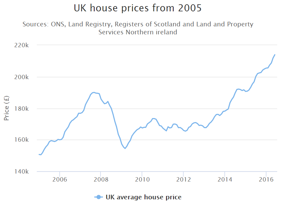 UK house prices 2005 - 2016