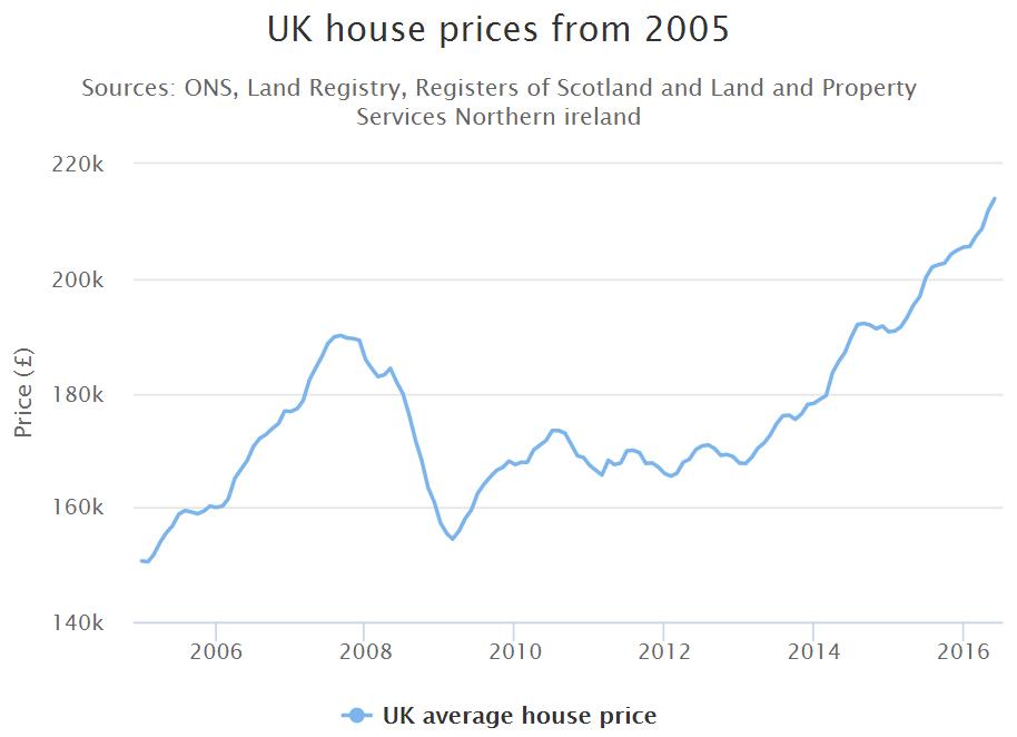 UK house prices 2005 - 2016